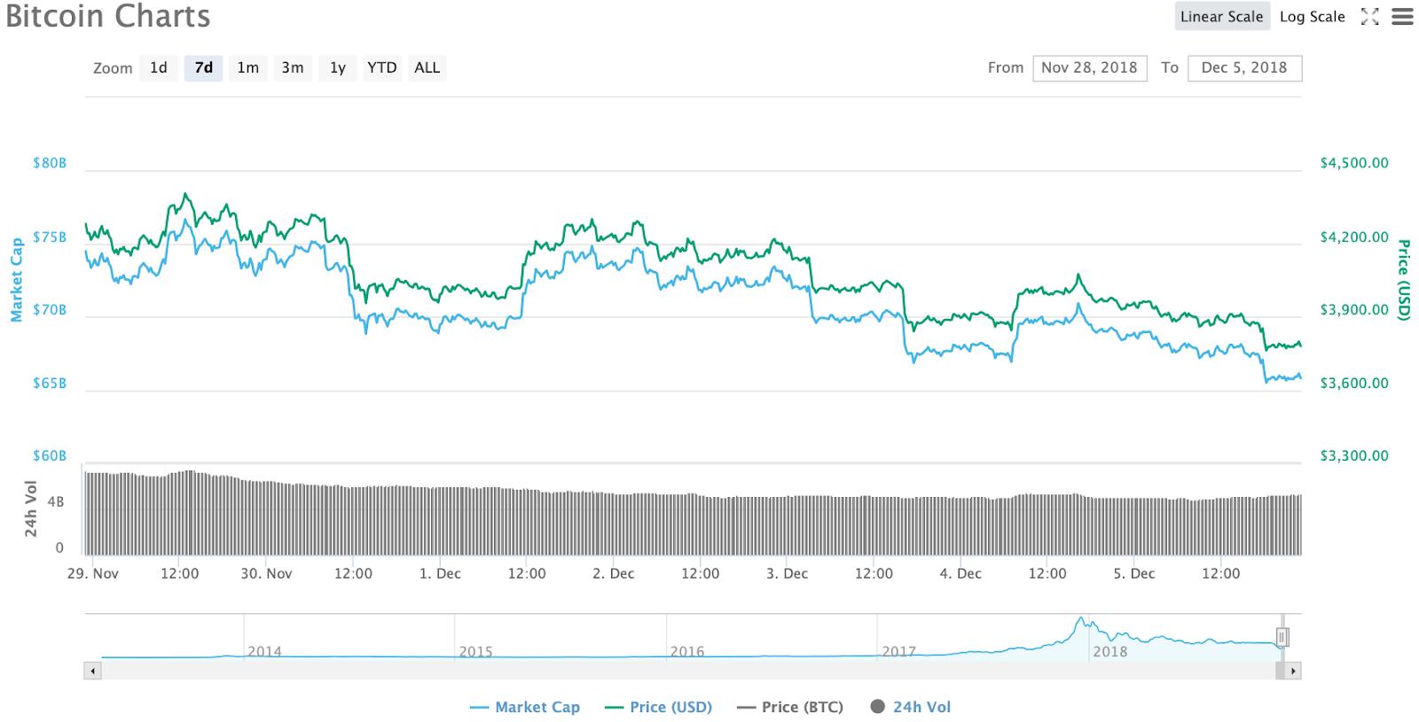 Bitcoin 7-day chart. Source: CoinMarketCap