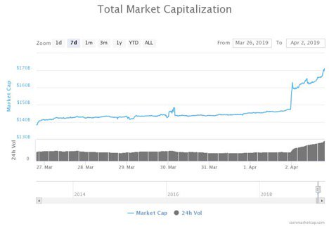 Cryptocurrency market bounce back